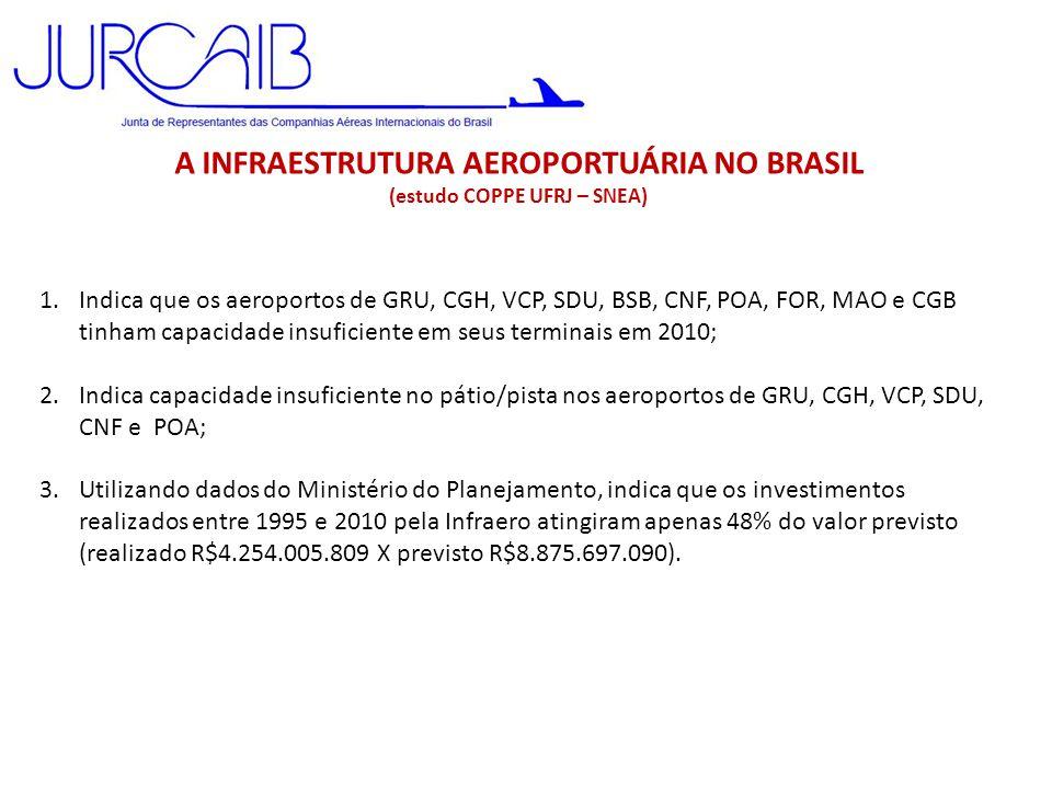 A INFRAESTRUTURA AEROPORTUÁRIA NO BRASIL (estudo COPPE UFRJ – SNEA) 1.Indica que os aeroportos de GRU, CGH, VCP, SDU, BSB, CNF, POA, FOR, MAO e CGB ti