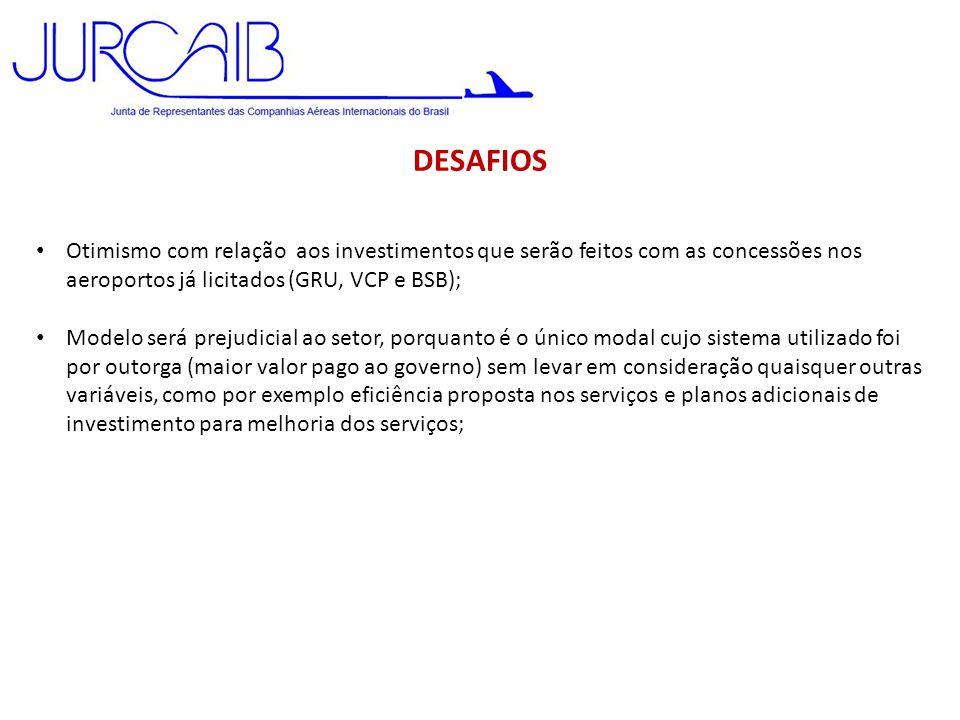 DESAFIOS • Otimismo com relação aos investimentos que serão feitos com as concessões nos aeroportos já licitados (GRU, VCP e BSB); • Modelo será preju