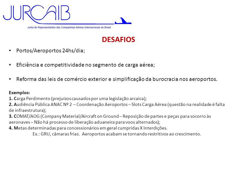 DESAFIOS • Portos/Aeroportos 24hs/dia; • Eficiência e competitividade no segmento de carga aérea; • Reforma das leis de comércio exterior e simplifica