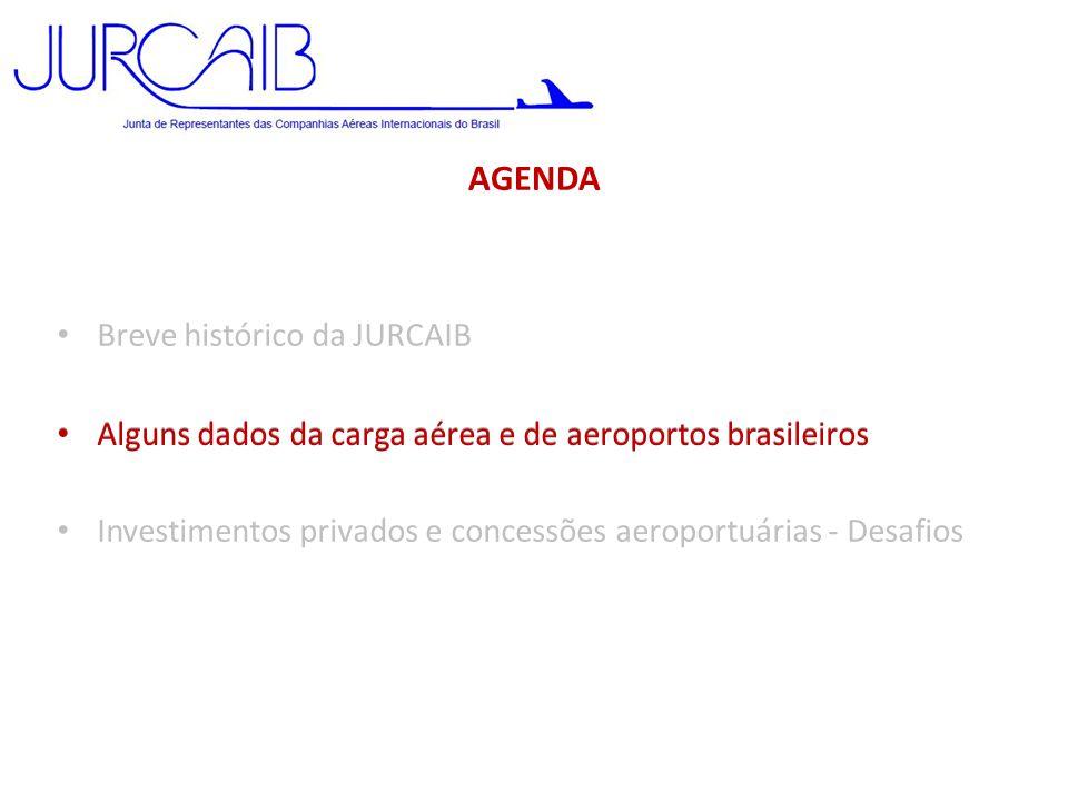 EVOLUÇÃO DA CARGA AÉREA Carga Aérea Mundial • Histórico 1999 – 2009: 2,0% aa • Projeção 2009 – 2029: 6,0% aa Brasil - Carga Aérea Internacional • Histórico 2000 – 2009: 1,4% aa • 2000 – 2011: 5,4% aa • 2007 – 2011: 4,6% aa • Imp: 5,1% aa • Exp: 3,8% aa • Projeções a 2020: 3 x PIB Fonte: Infraero