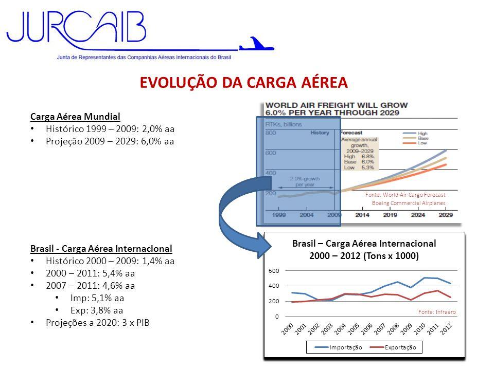 EVOLUÇÃO DA CARGA AÉREA Carga Aérea Mundial • Histórico 1999 – 2009: 2,0% aa • Projeção 2009 – 2029: 6,0% aa Brasil - Carga Aérea Internacional • Hist