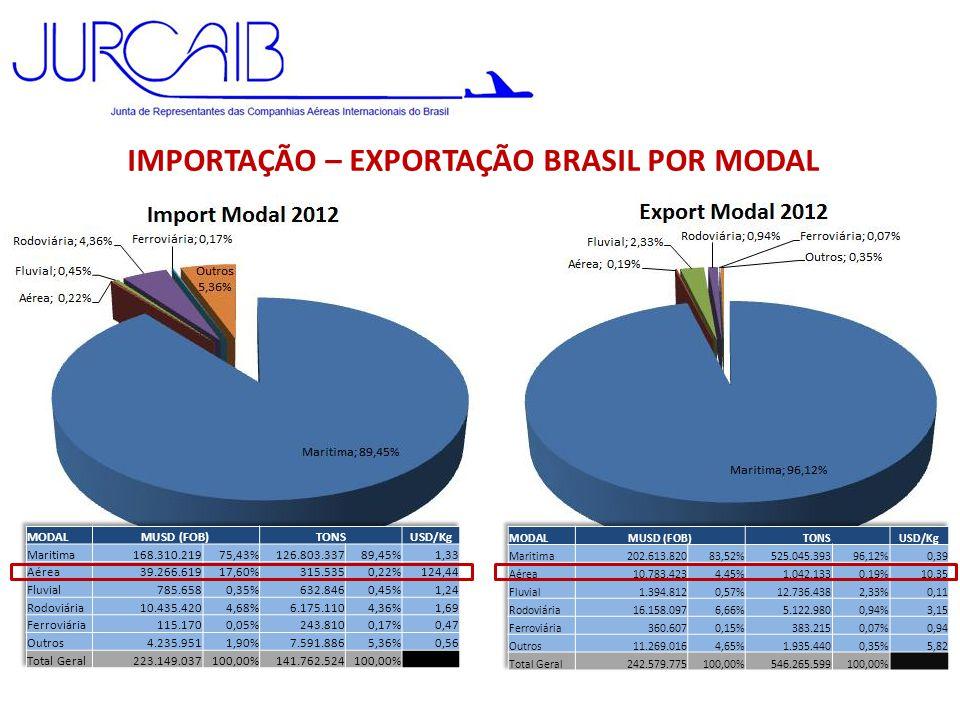 CARGA AÉREA INTERNACIONAL 2012 GRU: somente porões de PAX • Imp: equiv.