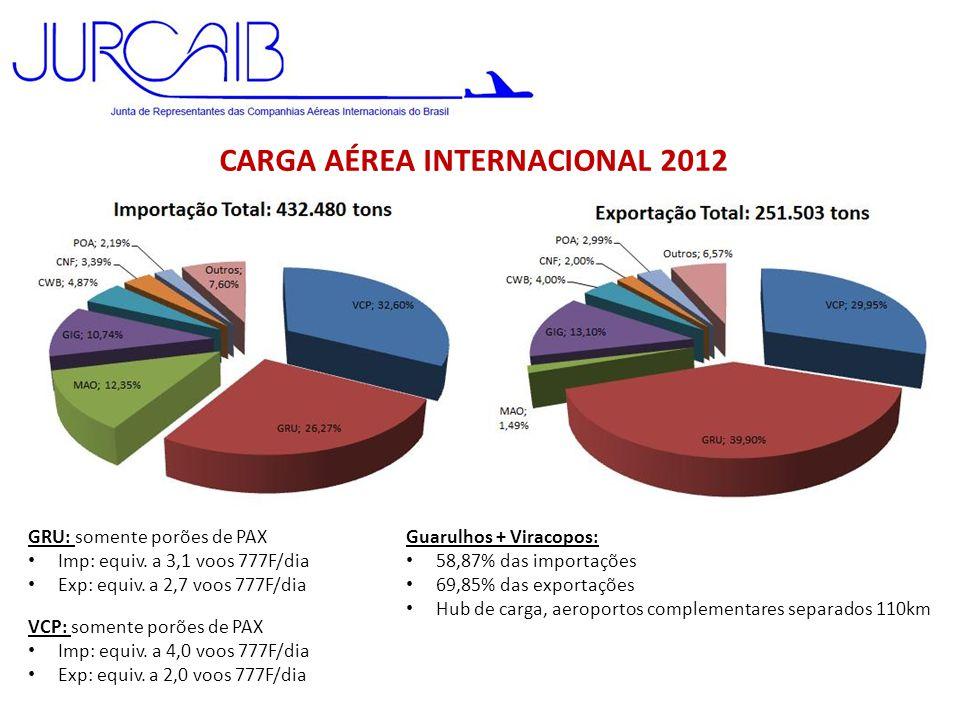 CARGA AÉREA INTERNACIONAL 2012 GRU: somente porões de PAX • Imp: equiv. a 3,1 voos 777F/dia • Exp: equiv. a 2,7 voos 777F/dia VCP: somente porões de P