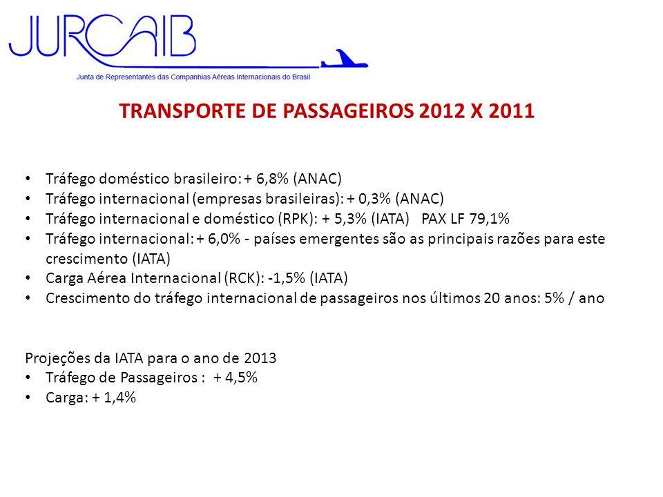TRANSPORTE DE PASSAGEIROS 2012 X 2011 • Tráfego doméstico brasileiro: + 6,8% (ANAC) • Tráfego internacional (empresas brasileiras): + 0,3% (ANAC) • Tr