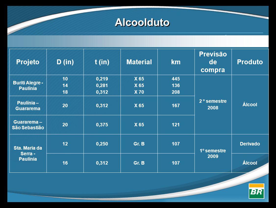 Alcoolduto ProjetoD (in)t (in)Materialkm Previsão de compra Produto Buriti Alegre - Paulínia 10 14 18 0,219 0,281 0,312 X 65 X 70 445 136 208 2 º seme