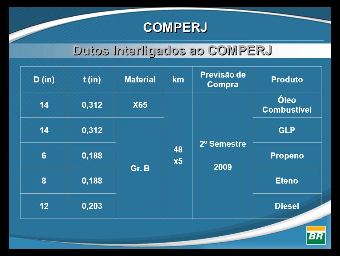 COMPERJ D (in)t (in)Materialkm Previsão de Compra Produto 140,312X65 48 x5 2º Semestre 2009 Óleo Combustível 140,312 Gr. B GLP 60,188Propeno 80,188Ete