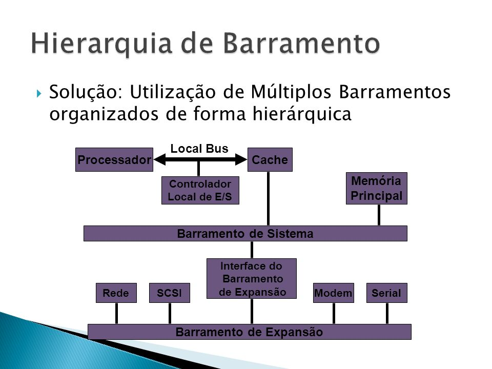 Solução: Utilização de Múltiplos Barramentos organizados de forma hierárquica ProcessadorCache Local Bus Controlador Local de E/S Barramento de Sist