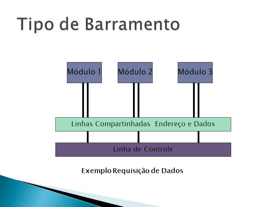 Linhas Compartinhadas Endereço e Dados Módulo 1Módulo 2Módulo 3 Linha de Controle Exemplo Requisição de Dados