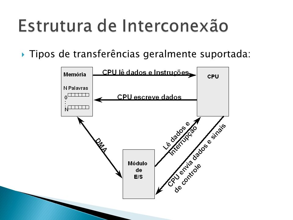  Várias estruturas de interconexão tem sido utilizada ao longo dos anos  As estruturas mais comuns são o barramento e múltiplos barramentos  Barramento é um caminho de comunicação entre dois ou mais dispositivos