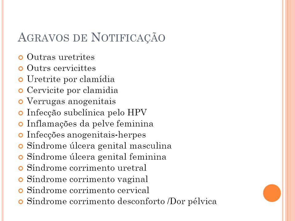 A GRAVOS DE N OTIFICAÇÃO Outras uretrites Outrs cervicittes Uretrite por clamídia Cervicite por clamidia Verrugas anogenitais Infecção subclínica pelo