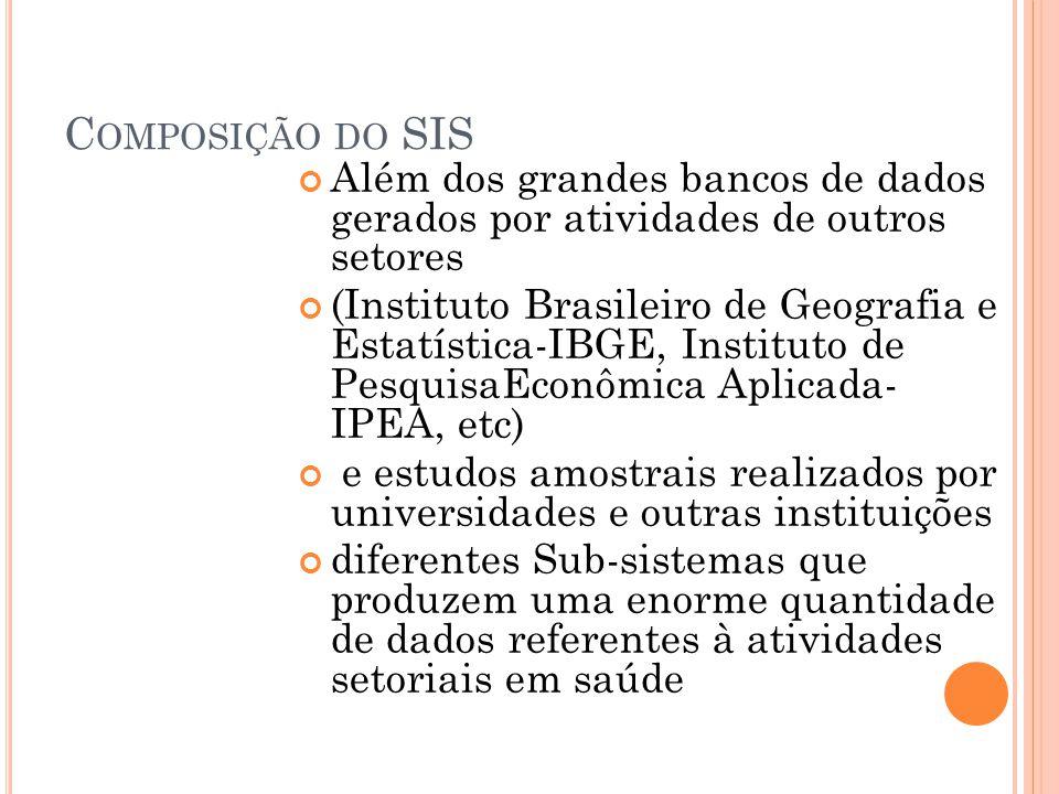 C OMPOSIÇÃO DO SIS Além dos grandes bancos de dados gerados por atividades de outros setores (Instituto Brasileiro de Geografia e Estatística-IBGE, In