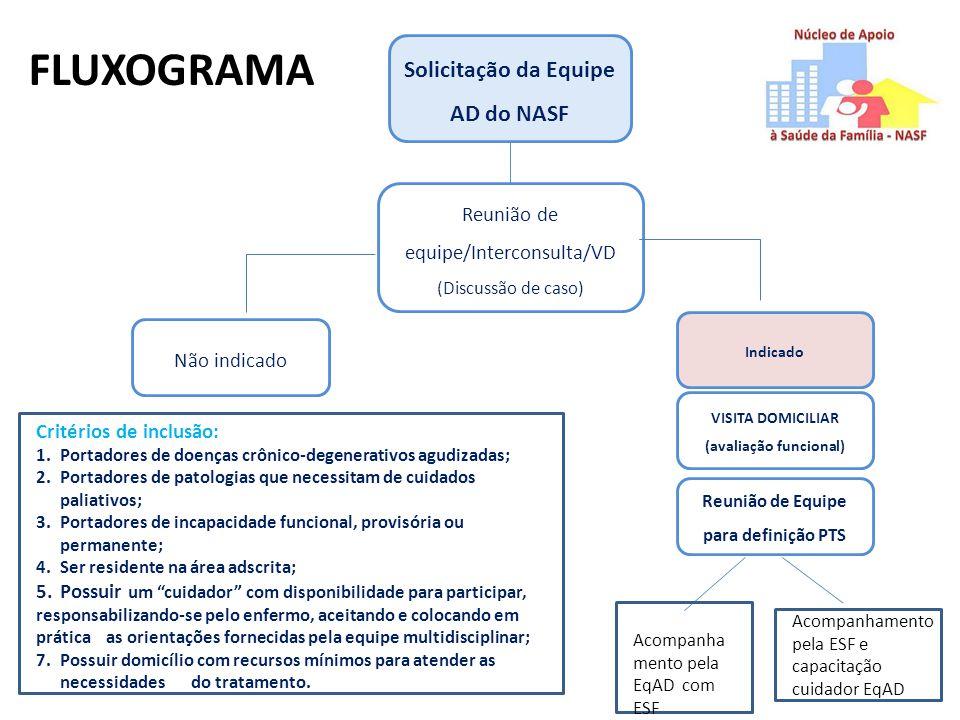 Solicitação da Equipe AD do NASF Reunião de equipe/Interconsulta/VD (Discussão de caso) Não indicado Indicado VISITA DOMICILIAR (avaliação funcional)