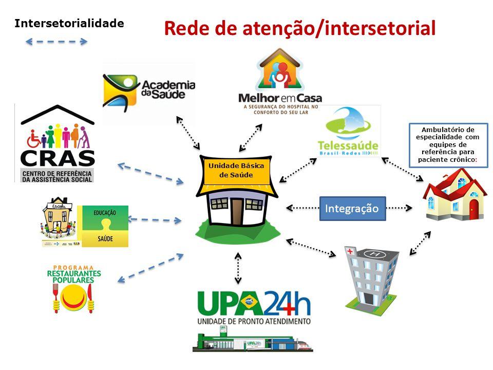 Rede de atenção/intersetorial Ambulatório de especialidade com equipes de referência para paciente crônico: Unidade Básica de Saúde Intersetorialidade