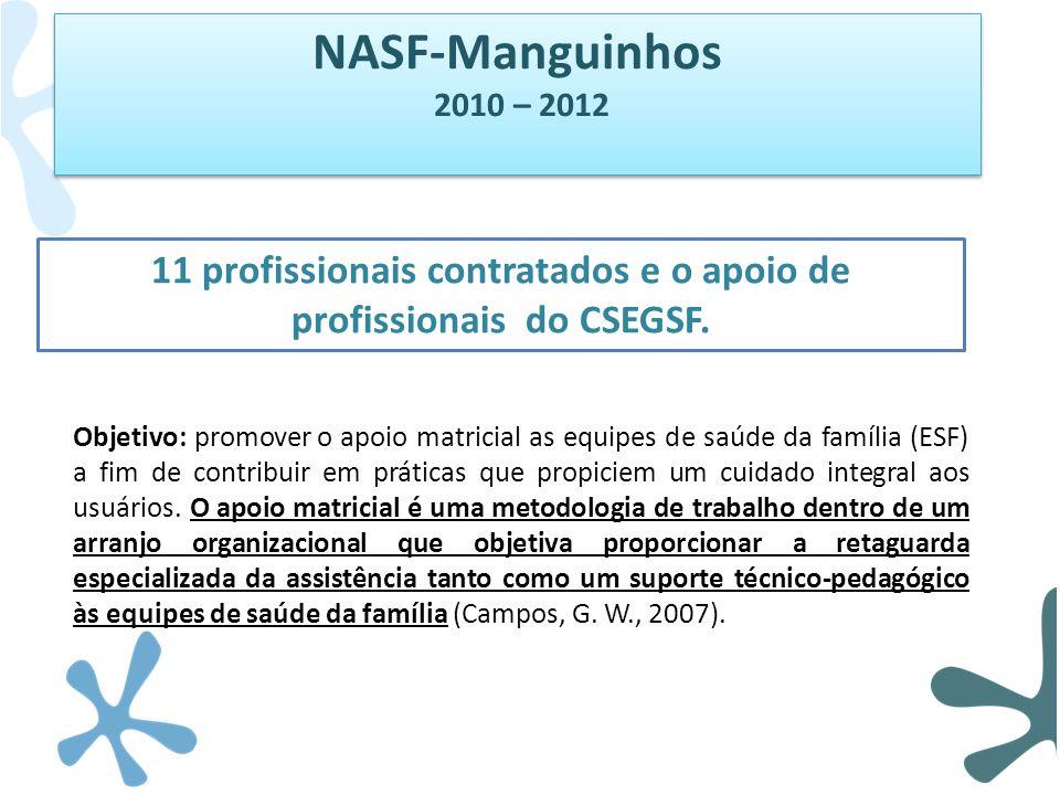 NASF-Manguinhos 2010 – 2012 NASF-Manguinhos 2010 – 2012 11 profissionais contratados e o apoio de profissionais do CSEGSF. Objetivo: promover o apoio