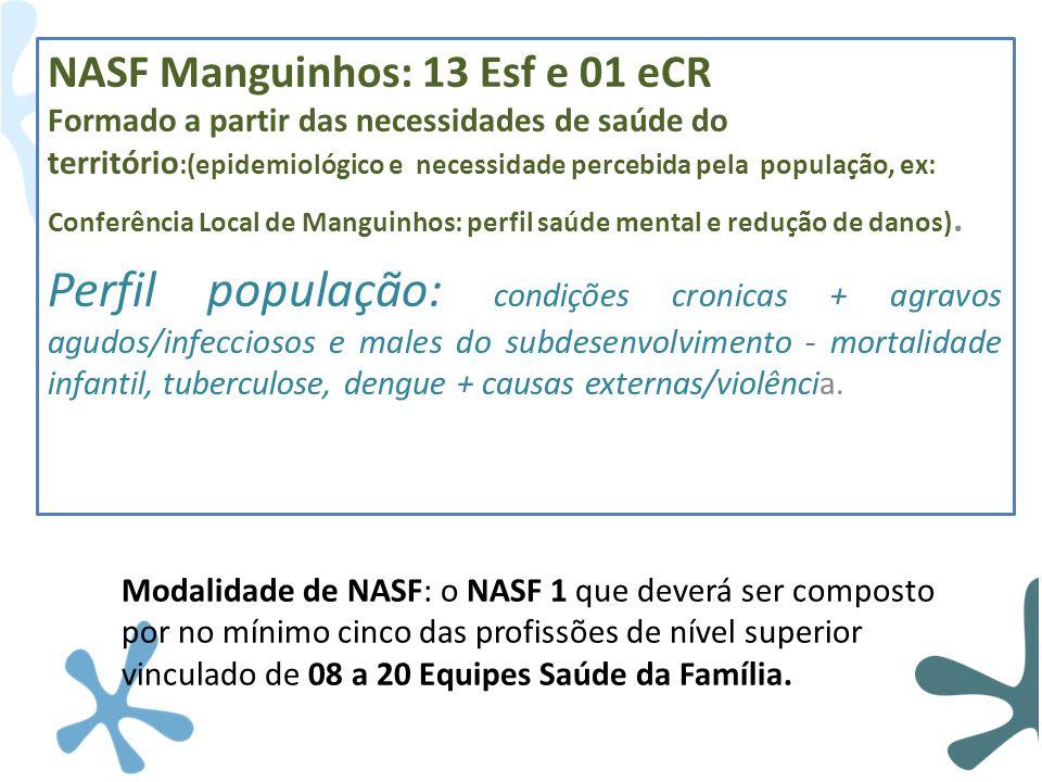 NASF Manguinhos: 13 Esf e 01 eCR Formado a partir das necessidades de saúde do território :(epidemiológico e necessidade percebida pela população, ex: