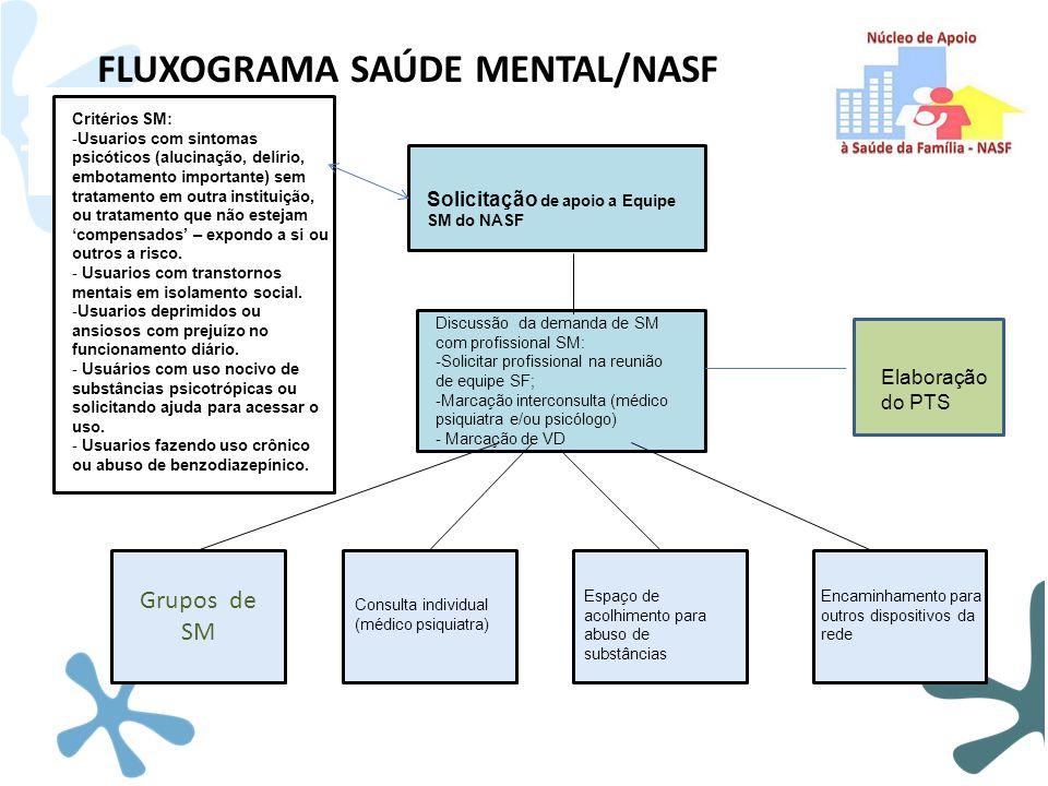 FLUXOGRAMA SAÚDE MENTAL/NASF Grupos de SM Critérios SM: -Usuarios com sintomas psicóticos (alucinação, delírio, embotamento importante) sem tratamento