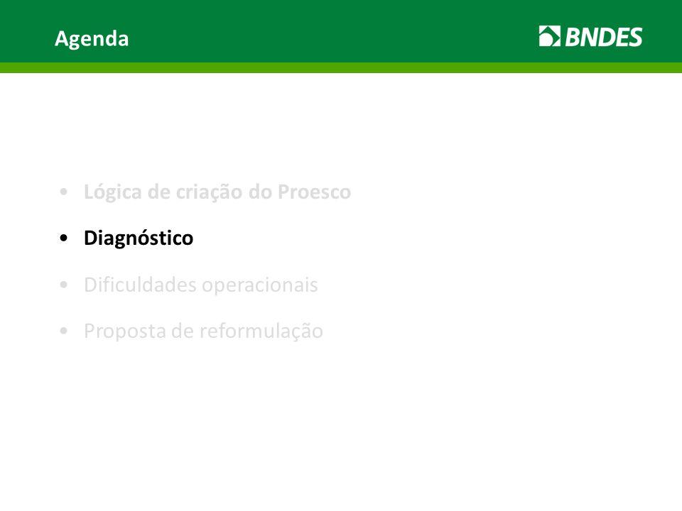•Lógica de criação do Proesco •Diagnóstico •Dificuldades operacionais •Proposta de reformulação Agenda
