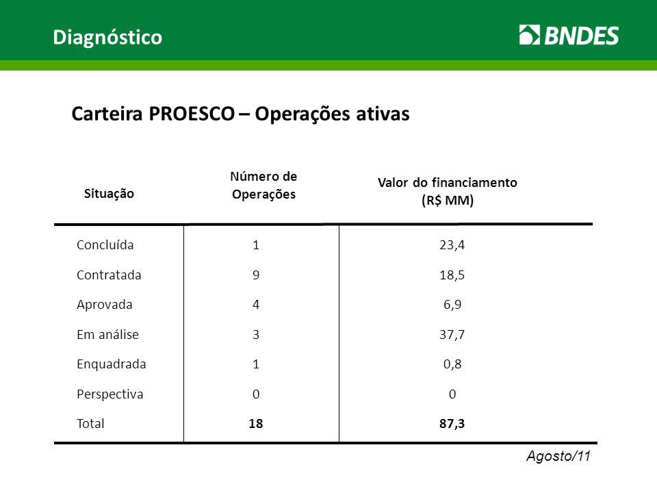 Carteira PROESCO – Operações ativas Concluída Contratada Aprovada Em análise Enquadrada Perspectiva Total Situação Número de Operações 1 9 4 3 1 0 18 Valor do financiamento (R$ MM) 23,4 18,5 6,9 37,7 0,8 0 87,3 Diagnóstico Agosto/11
