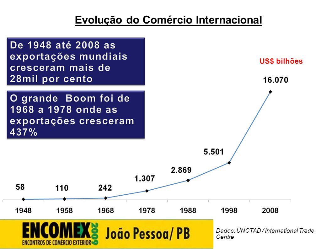 Evolução do Comércio Internacional De 1948 até 2008 as exportações mundiais cresceram mais de 28mil por cento US$ bilhões Dados: UNCTAD / Internationa