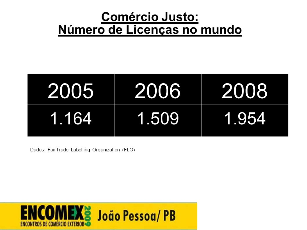 Comércio Justo: Número de Licenças no mundo Dados: FairTrade Labelling Organization (FLO) 200520062008 1.1641.5091.954