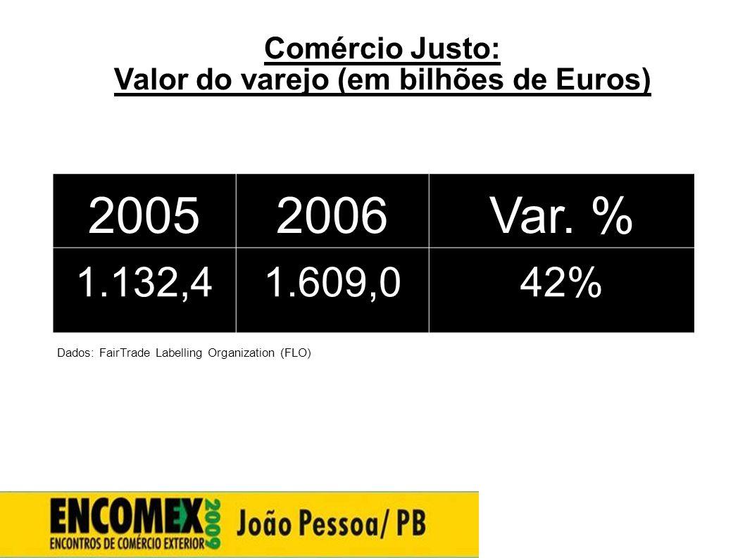 Comércio Justo: Valor do varejo (em bilhões de Euros) Dados: FairTrade Labelling Organization (FLO) 20052006Var. % 1.132,41.609,042%