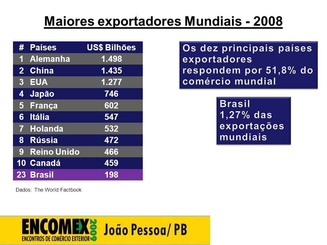 Maiores exportadores Mundiais - 2008 Dados: The World Factbook #PaísesUS$ Bilhões 1Alemanha1.498 2China1.435 3EUA1.277 4Japão746 5França602 6Itália547