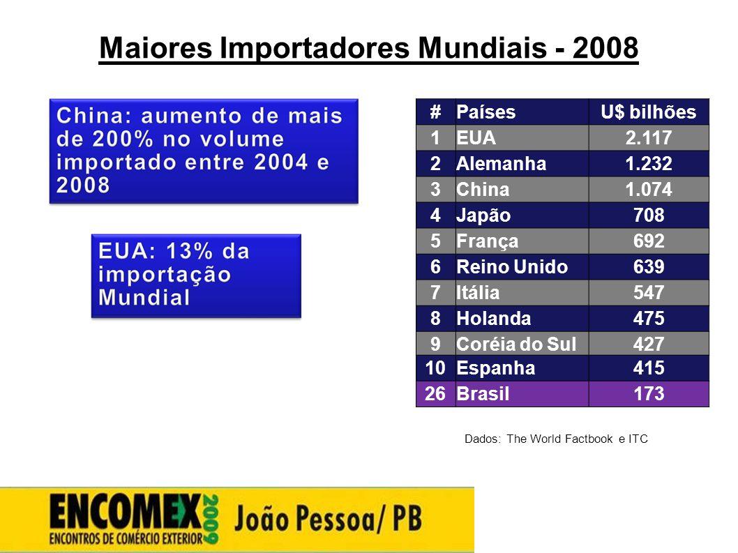 Maiores Importadores Mundiais - 2008 Dados: The World Factbook e ITC #PaísesU$ bilhões 1EUA2.117 2Alemanha1.232 3China1.074 4Japão708 5França692 6Rein