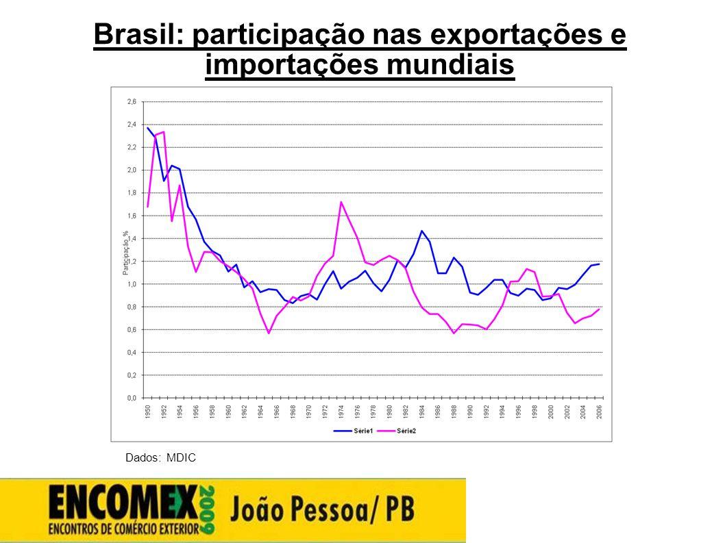 Brasil: participação nas exportações e importações mundiais Dados: MDIC