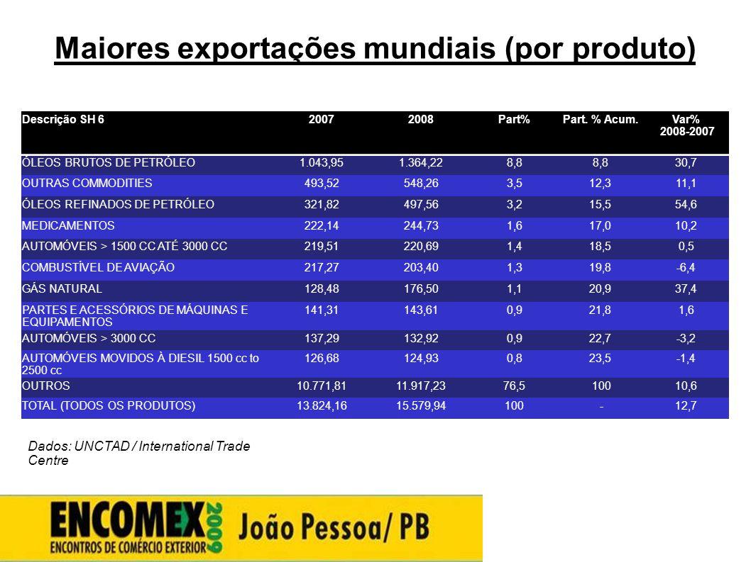 Maiores exportações mundiais (por produto) Descrição SH 620072008Part%Part. % Acum.Var% 2008-2007 ÓLEOS BRUTOS DE PETRÓLEO1.043,951.364,228,8 30,7 OUT