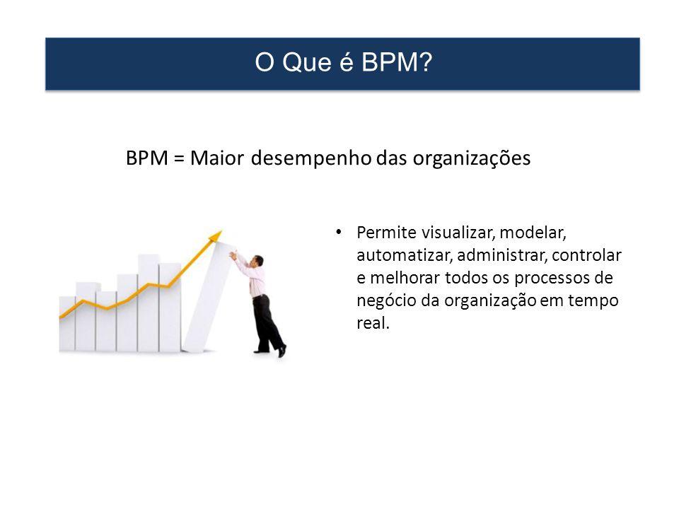 O Que é BPM? • Permite visualizar, modelar, automatizar, administrar, controlar e melhorar todos os processos de negócio da organização em tempo real.