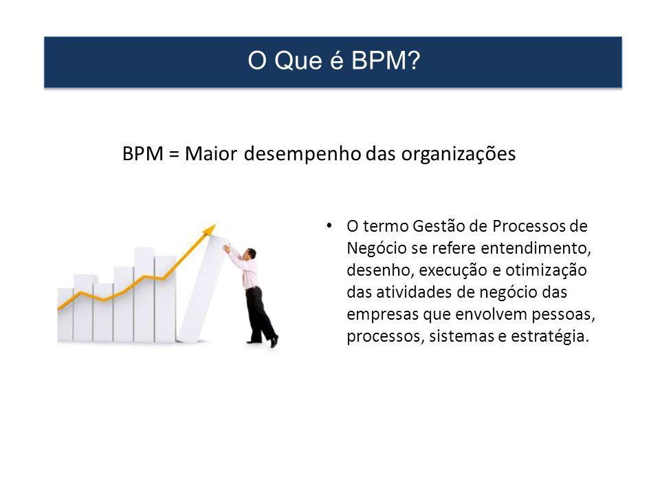 O Que é BPM? • O termo Gestão de Processos de Negócio se refere entendimento, desenho, execução e otimização das atividades de negócio das empresas qu