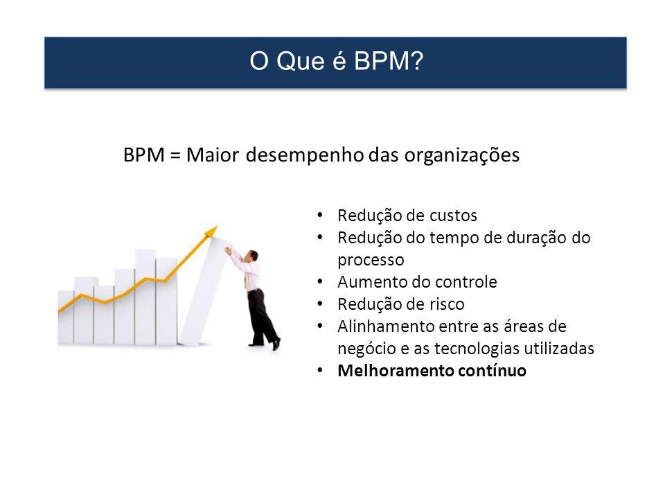 O Que é BPM? • Redução de custos • Redução do tempo de duração do processo • Aumento do controle • Redução de risco • Alinhamento entre as áreas de ne