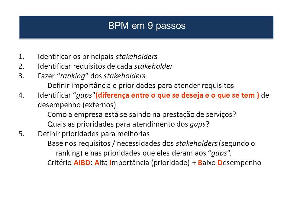 """BPM em 9 passos 1.Identificar os principais stakeholders 2.Identificar requisitos de cada stakeholder 3.Fazer """"ranking"""" dos stakeholders Definir impor"""