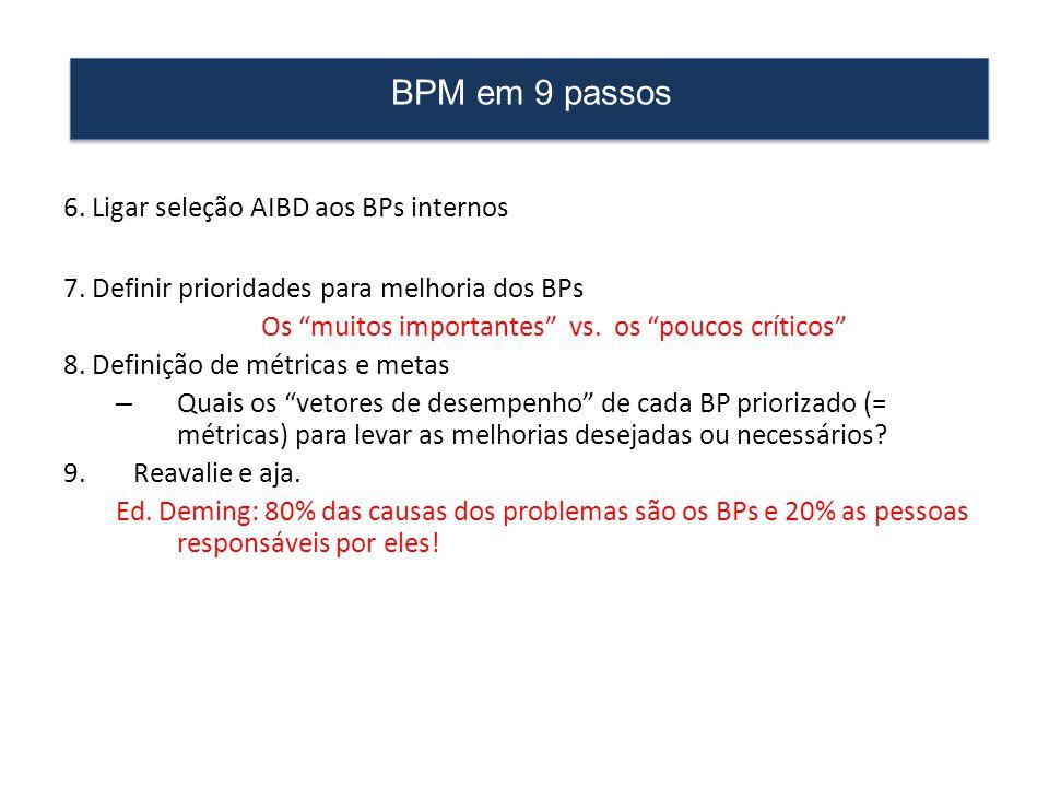 """6. Ligar seleção AIBD aos BPs internos 7. Definir prioridades para melhoria dos BPs Os """"muitos importantes"""" vs. os """"poucos críticos"""" 8. Definição de m"""