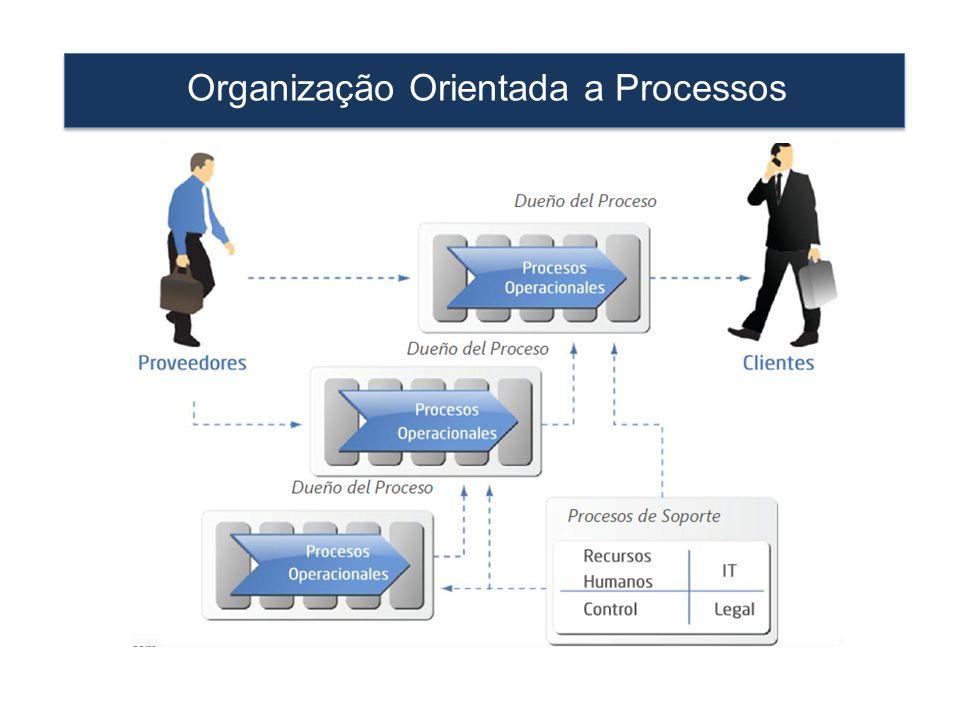 Organização Orientada a Processos