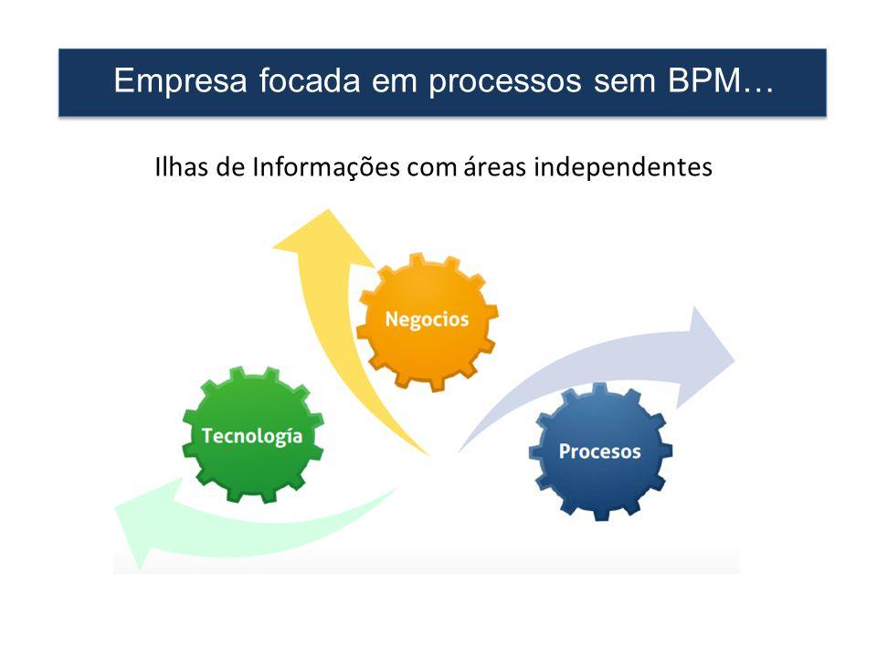 Empresa focada em processos sem BPM… Ilhas de Informações com áreas independentes