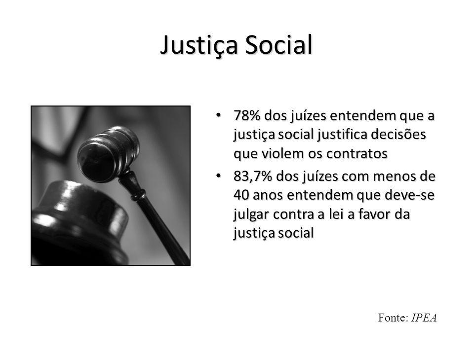 Justiça Social • 78% dos juízes entendem que a justiça social justifica decisões que violem os contratos • 83,7% dos juízes com menos de 40 anos enten