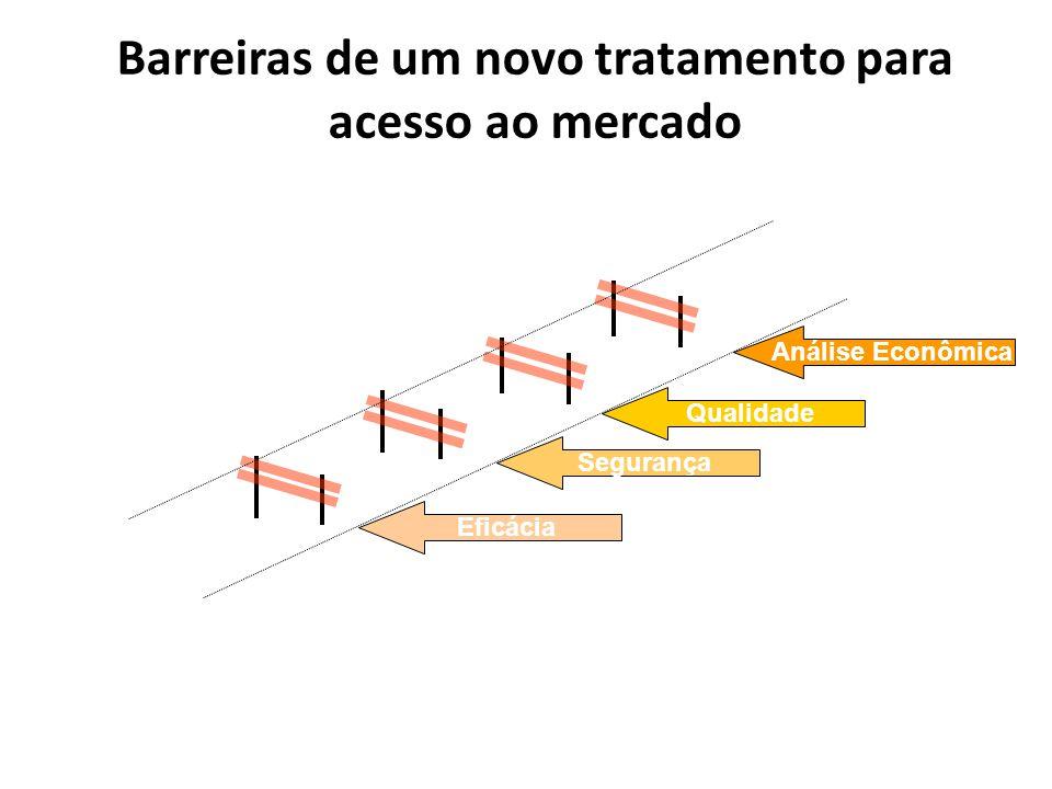 Barreiras de um novo tratamento para acesso ao mercado Eficácia Segurança Qualidade Análise Econômica