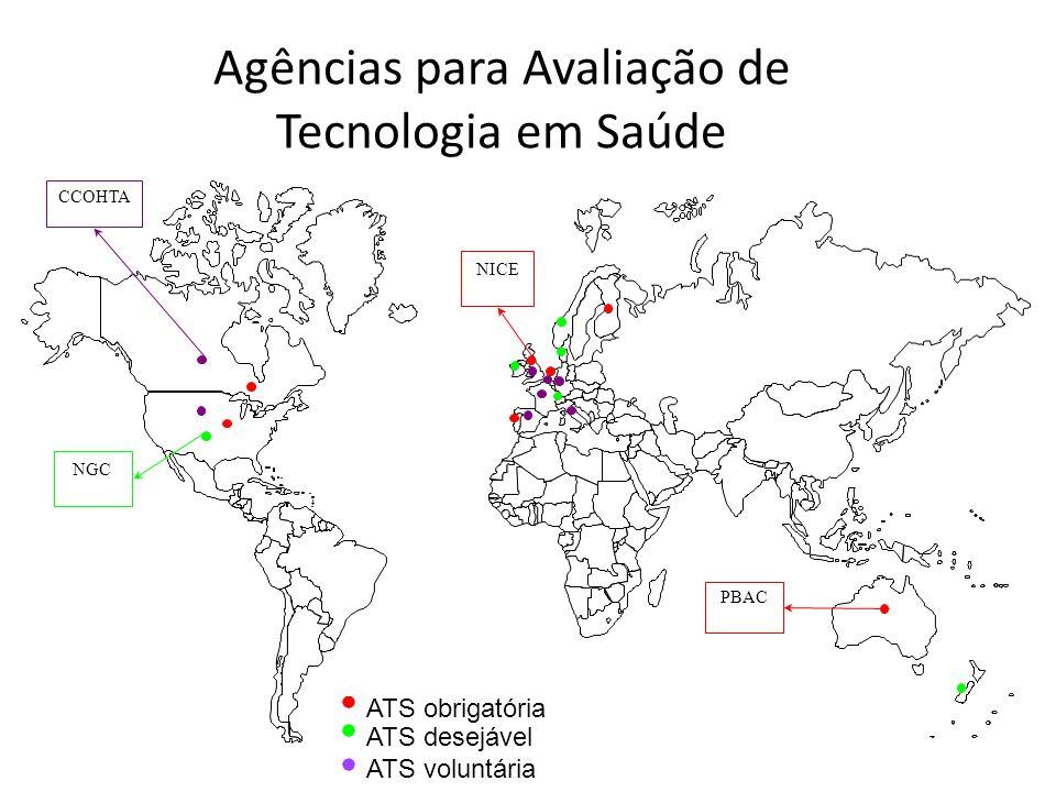 Agências para Avaliação de Tecnologia em Saúde ATS obrigatória ATS voluntária ATS desejável PBAC NICE NGC CCOHTA