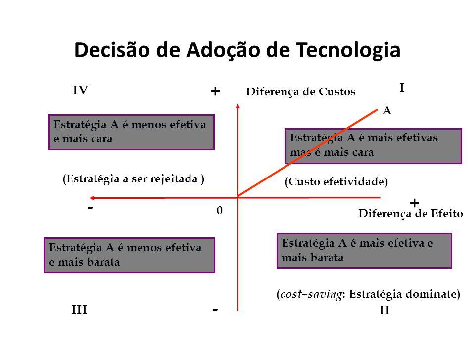 Diferença de Custos + - Diferença de Efeito I II III IV A Estratégia A é mais efetivas mas é mais cara 0 Estratégia A é mais efetiva e mais barata Est