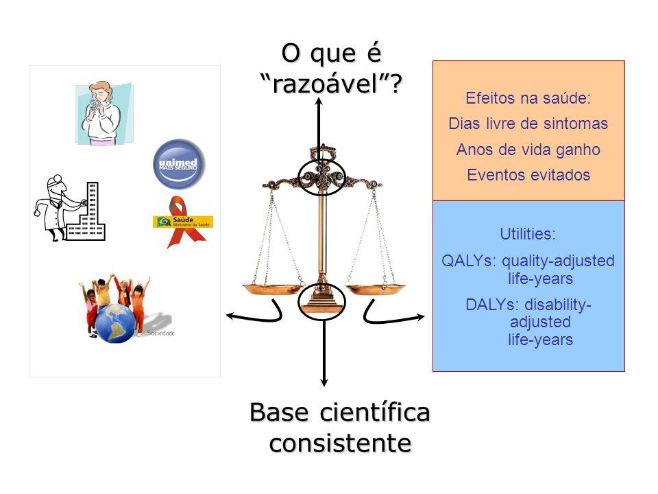 Pacientes Provedores Sociedade Pagadores Efeitos na saúde: Dias livre de sintomas Anos de vida ganho Eventos evitados Utilities: QALYs: quality-adjust