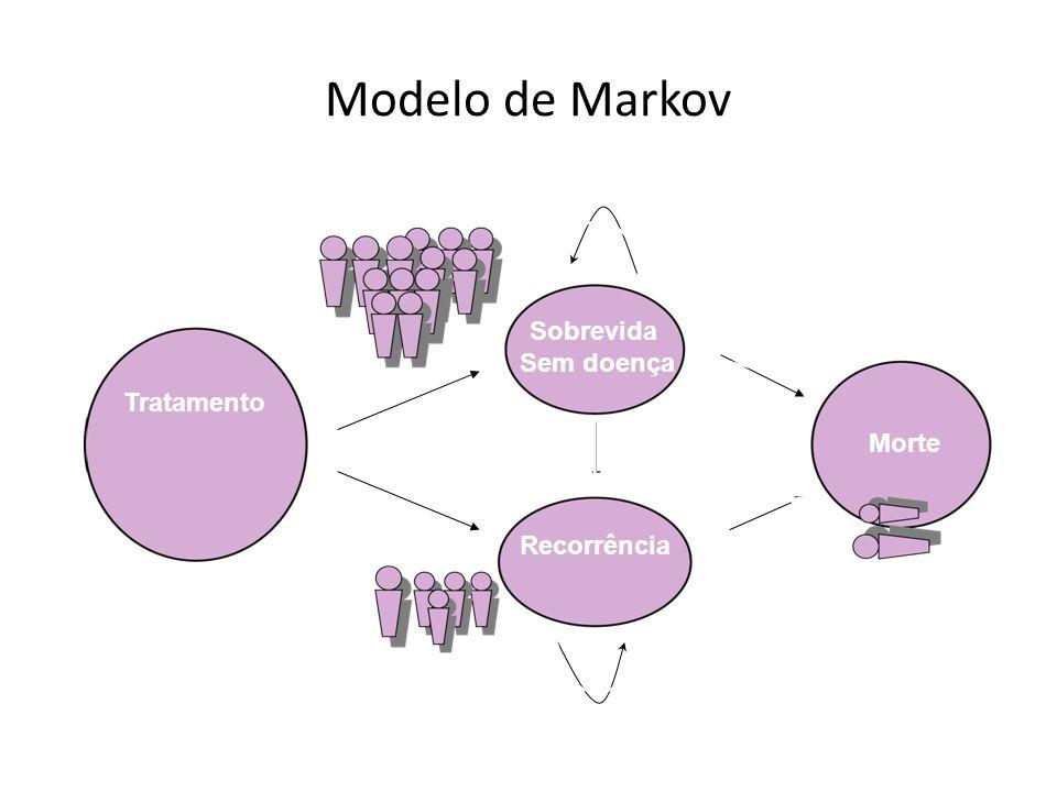 Sobrevida Sem doença Tratamento Morte Recorrência Modelo de Markov