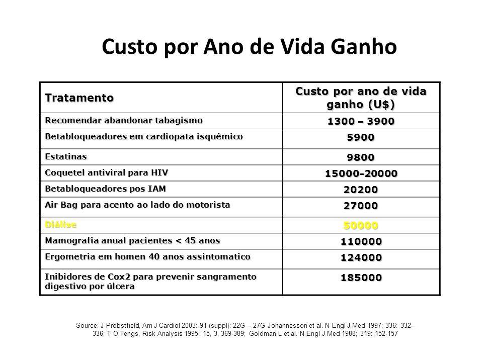 Tratamento Custo por ano de vida ganho (U$) Recomendar abandonar tabagismo 1300 – 3900 Betabloqueadores em cardiopata isquêmico 5900 Estatinas9800 Coq