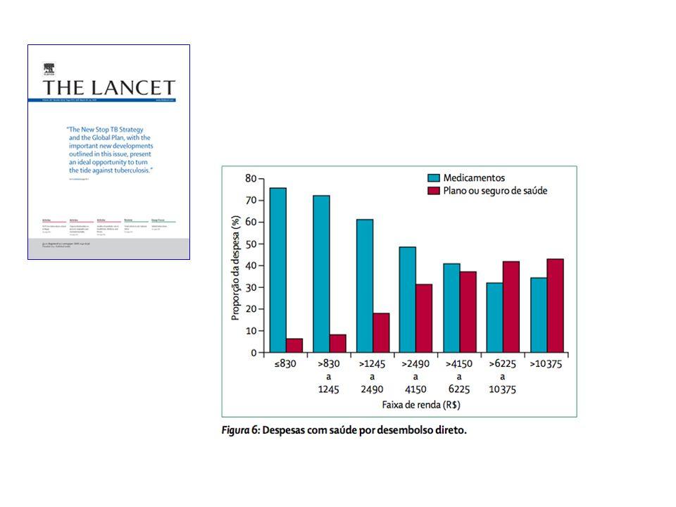 Tratamento Custo por ano de vida ganho (U$) Recomendar abandonar tabagismo 1300 – 3900 Betabloqueadores em cardiopata isquêmico 5900 Estatinas9800 Coquetel antiviral para HIV 15000-20000 Betabloqueadores pos IAM 20200 Air Bag para acento ao lado do motorista 27000 Diálise50000 Mamografia anual pacientes < 45 anos 110000 Ergometria em homen 40 anos assintomatico 124000 Inibidores de Cox2 para prevenir sangramento digestivo por úlcera 185000 Custo por Ano de Vida Ganho Source: J Probstfield, Am J Cardiol 2003: 91 (suppl): 22G – 27G Johannesson et al.
