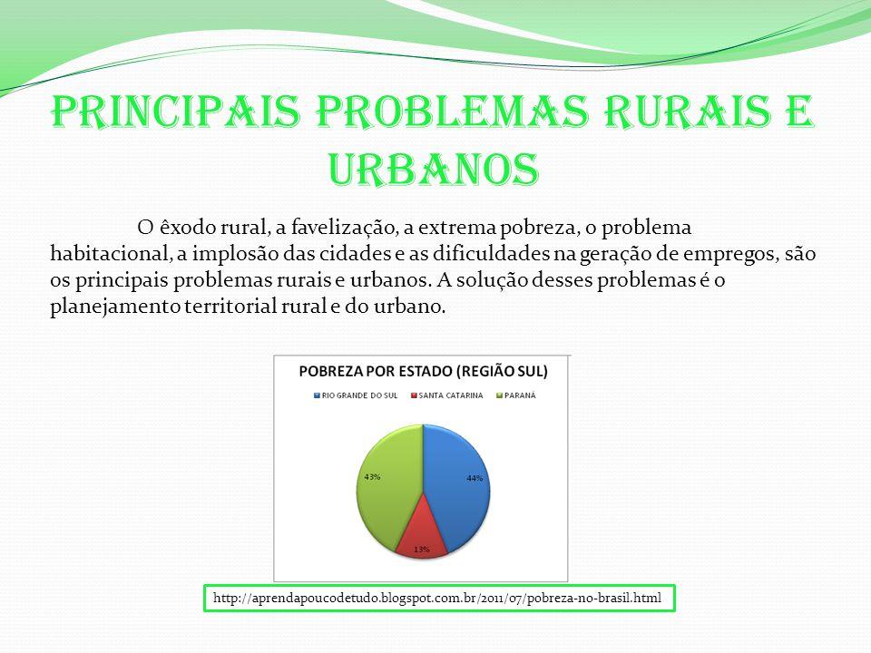 Principais problemas rurais e urbanos O êxodo rural, a favelização, a extrema pobreza, o problema habitacional, a implosão das cidades e as dificuldades na geração de empregos, são os principais problemas rurais e urbanos.