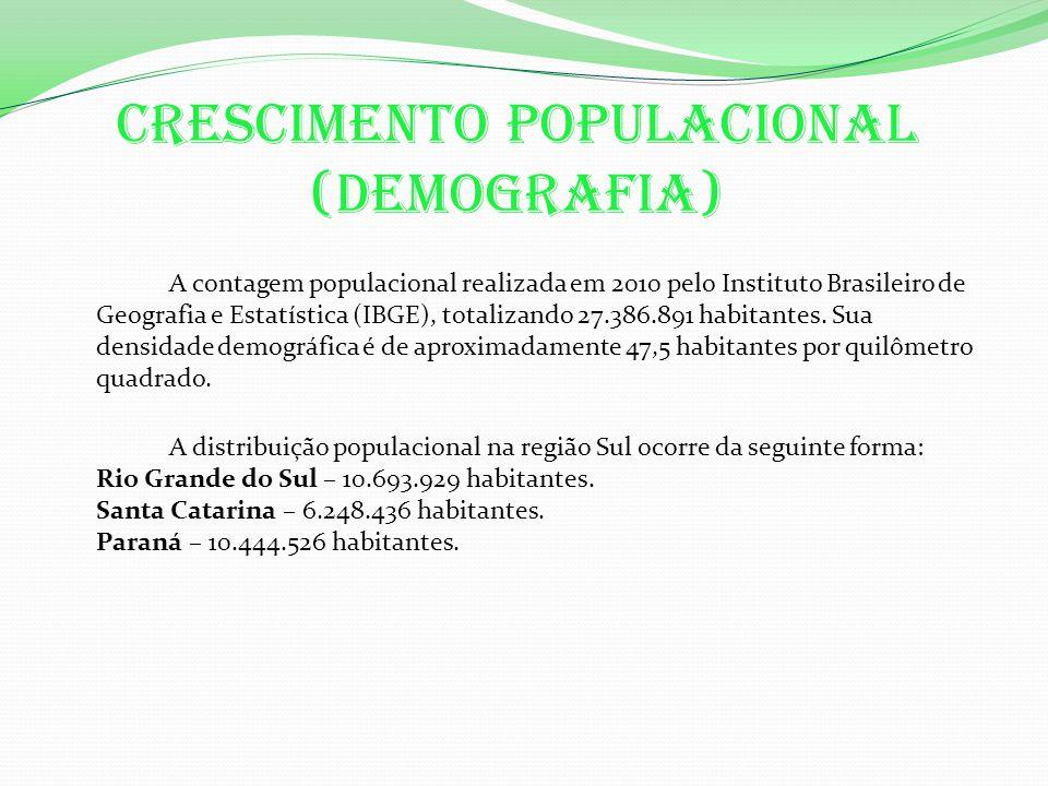 Crescimento populacional (demografia) A contagem populacional realizada em 2010 pelo Instituto Brasileiro de Geografia e Estatística (IBGE), totalizando 27.386.891 habitantes.