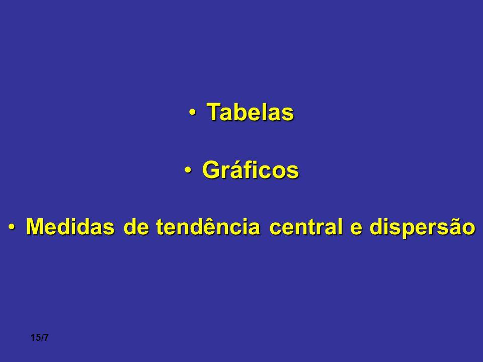 15/7 •Tabelas •Gráficos •Medidas de tendência central e dispersão