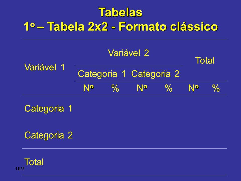 16/7Tabelas 1 o – Tabela 2x2 - Formato clássico Variável 1 Variável 2 Total Categoria 1Categoria 2 oNooNo % oNooNo % oNooNo % Categoria 1 Categoria 2