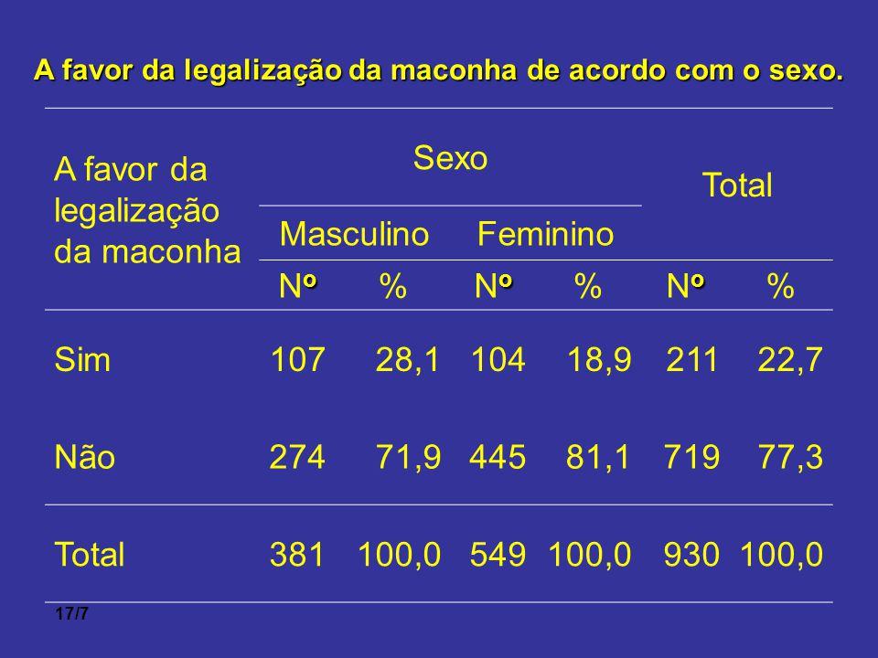17/7 A favor da legalização da maconha de acordo com o sexo. A favor da legalização da maconha Sexo Total MasculinoFeminino oNooNo % oNooNo % oNooNo %
