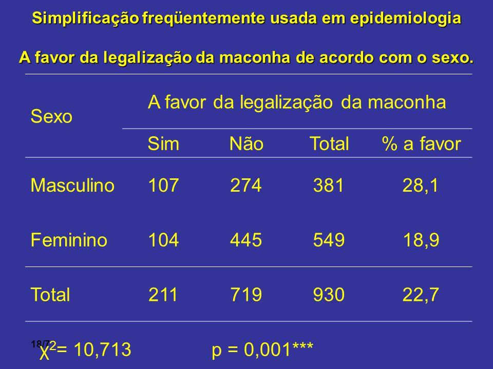18/7 Simplificação freqüentemente usada em epidemiologia A favor da legalização da maconha de acordo com o sexo. χ 2 = 10,713 p = 0,001*** Sexo A favo